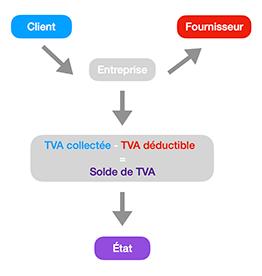 schéma explicatif TVA