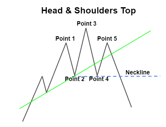 Head and Shoulders Top