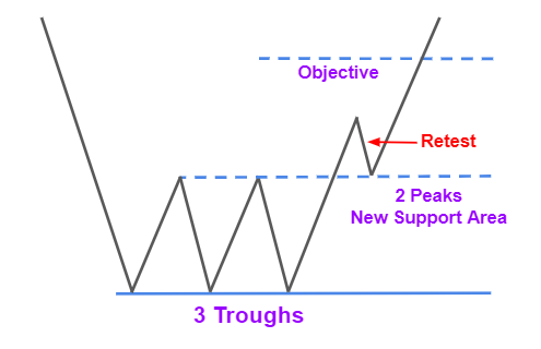 The Triple Bottom Retest