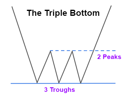 The Triple Bottom