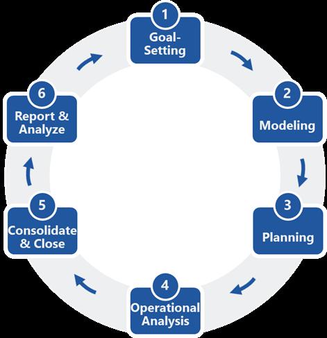 CPM Processes