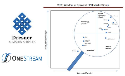 Dresner EPM Market Study 2020