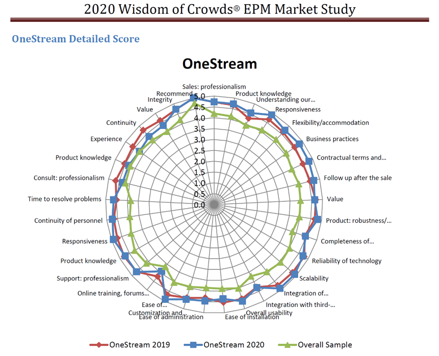 Dresner EPM OneStream Score