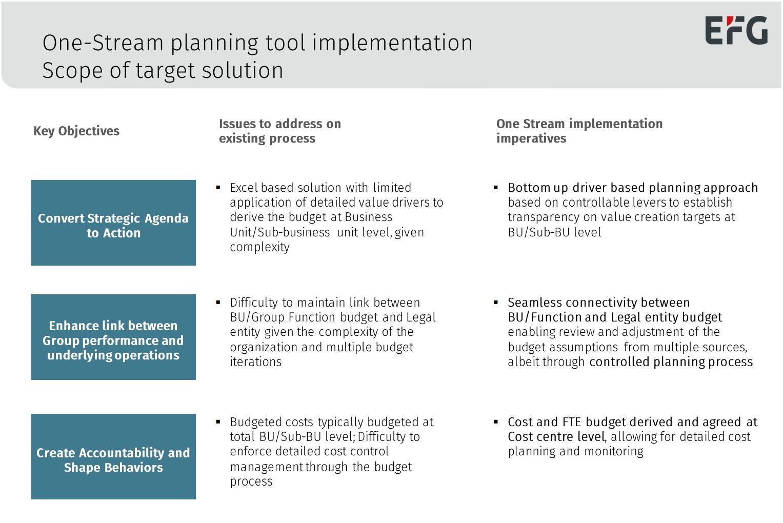 EFG Bank Implementation