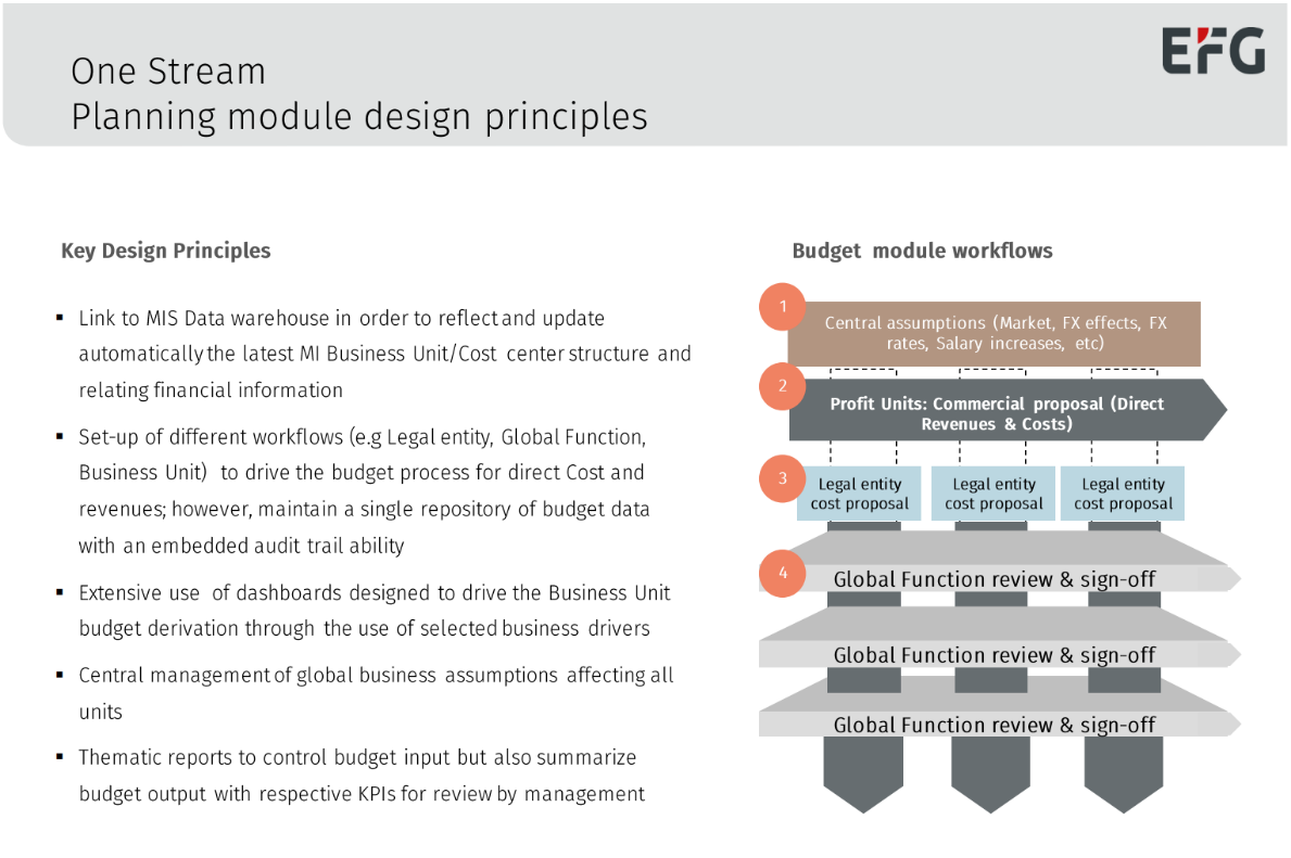 EFG Bank Planning