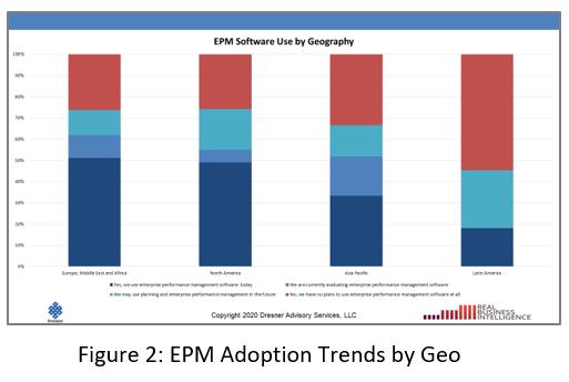 EPM Adoption