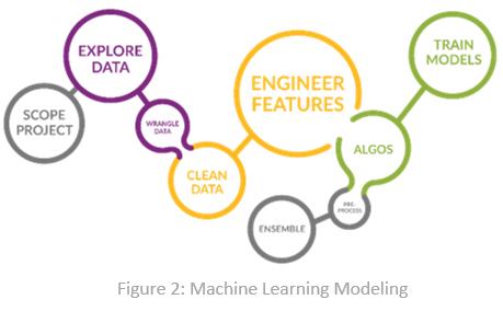 ML Modeling