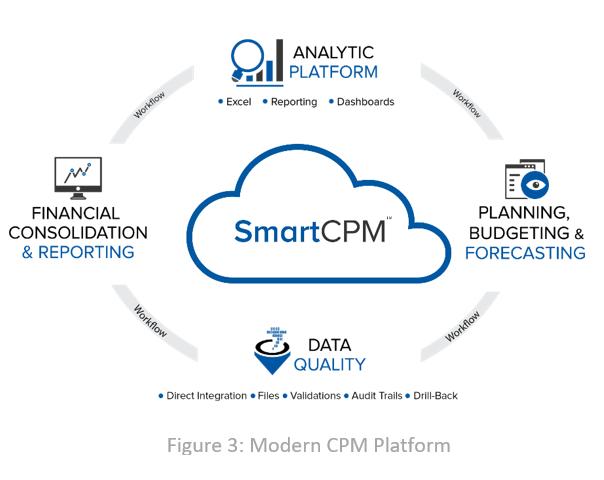 Modern CPM