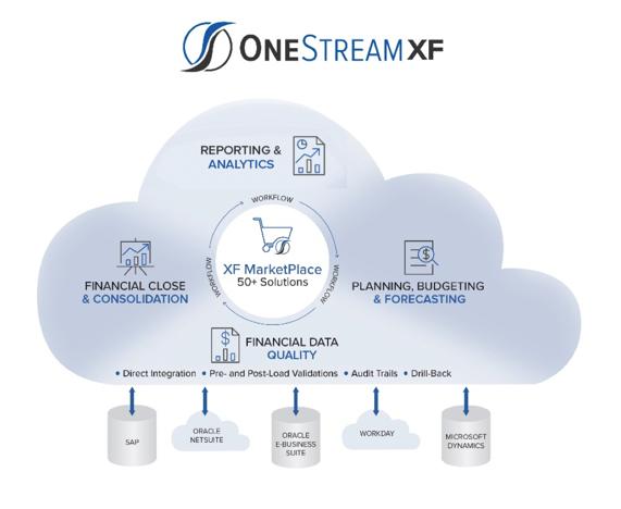 OneStream Platform