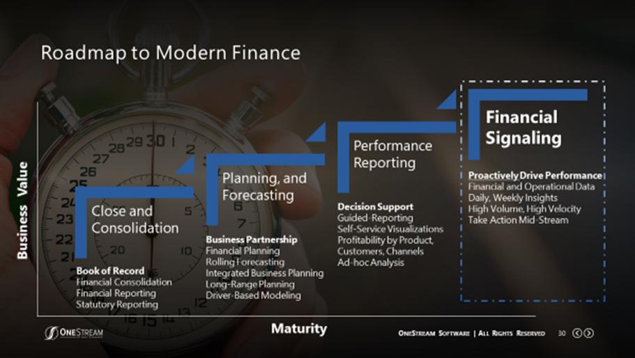 Roadmap to Modern Finance