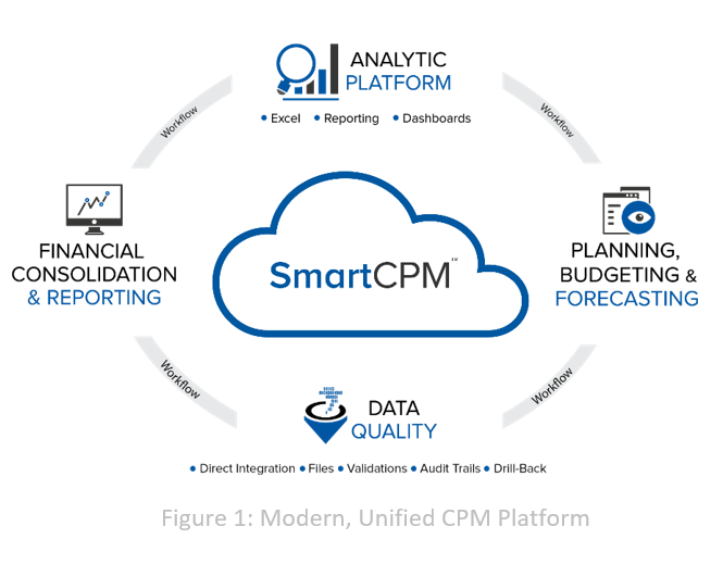 Unified CPM Platform