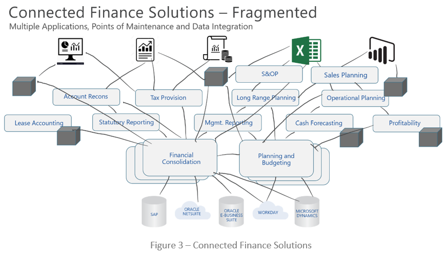 connected finance