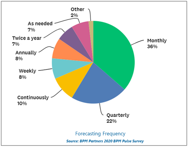 forecasting frequency
