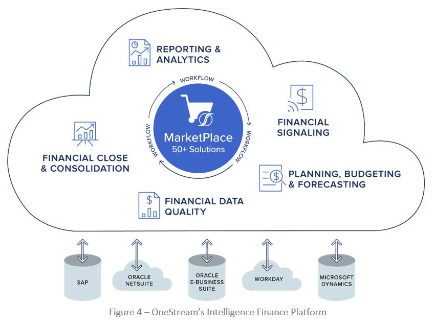 intelligent finance platform