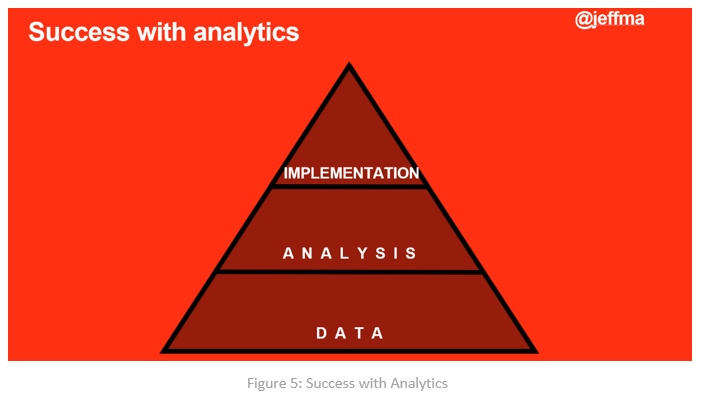 success with analytics