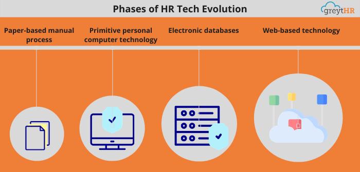 Phase of HR Tech Evolution
