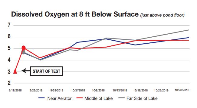 Nanobubble aeration results