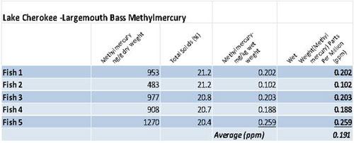 Largemouth Bass Methylmercury