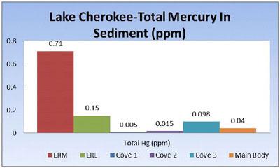 Total Mercury Levels in Sediment
