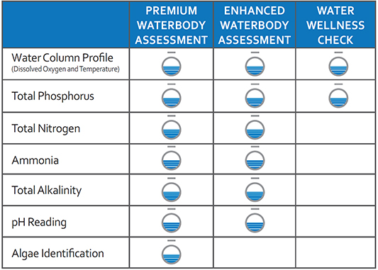 waterbody assessment packages