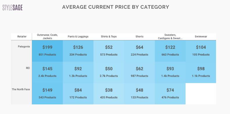 average price