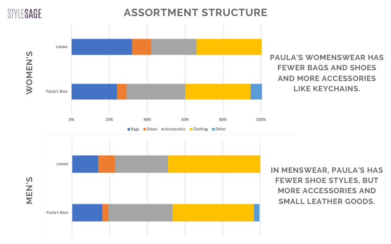 assortment structure