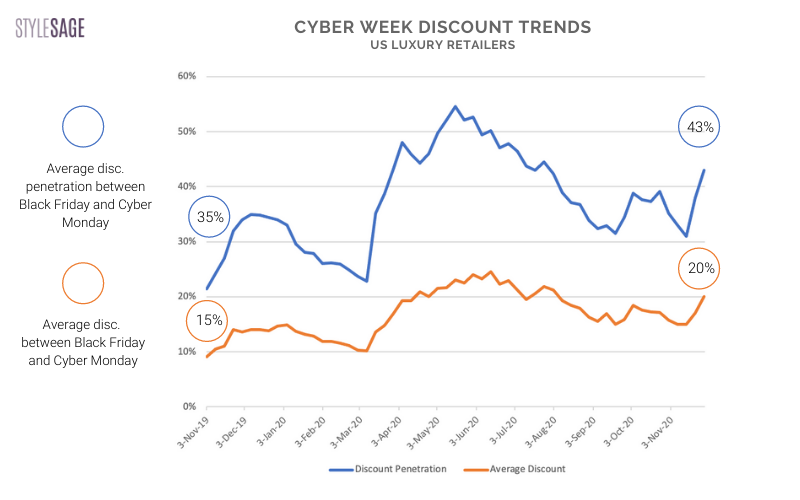 discounting trends