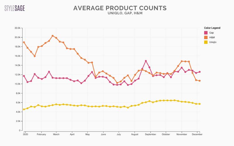 comparison product counts