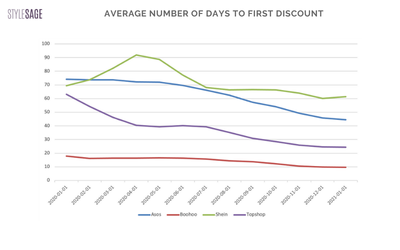 avg days to first discount