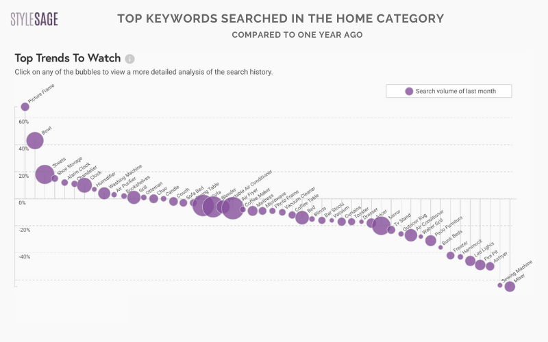 top 100 search trends