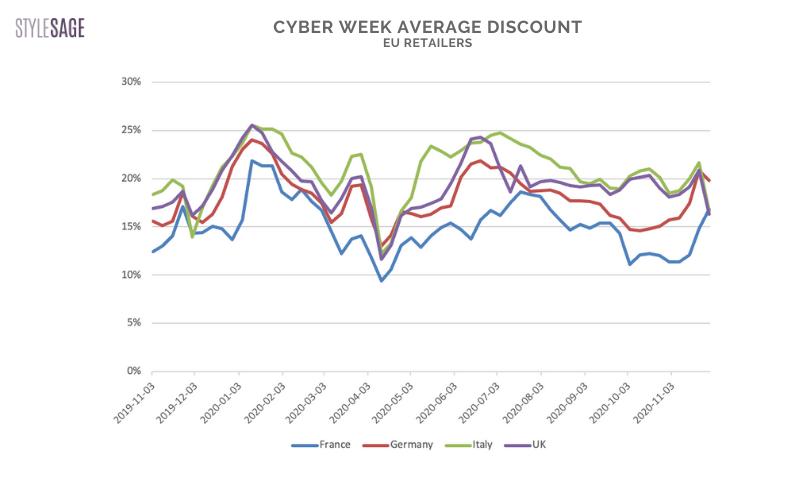 average discounts