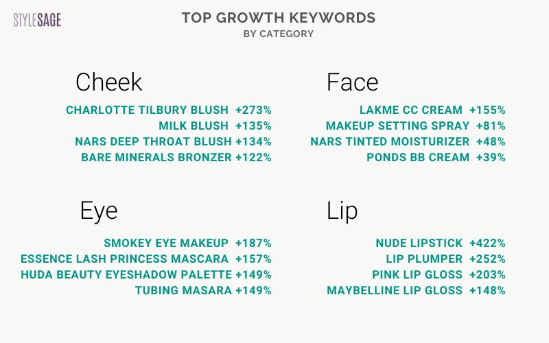 growth keywords - color