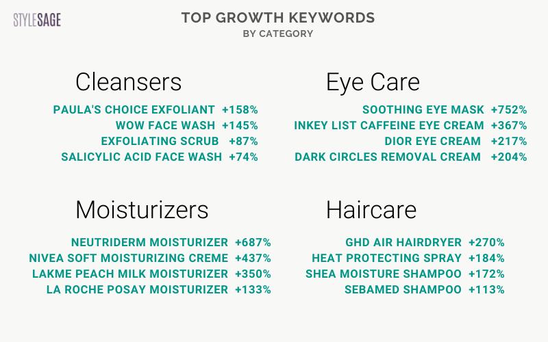 growth keywords - care