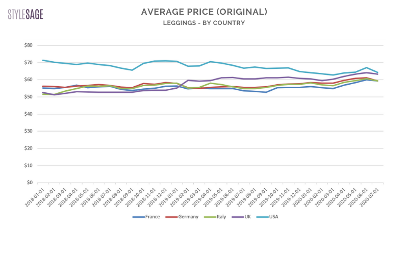 average prices