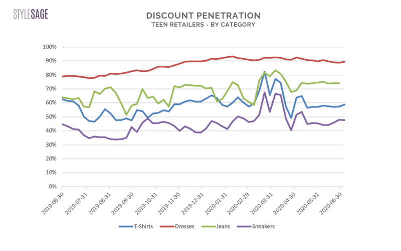 category discount penetration