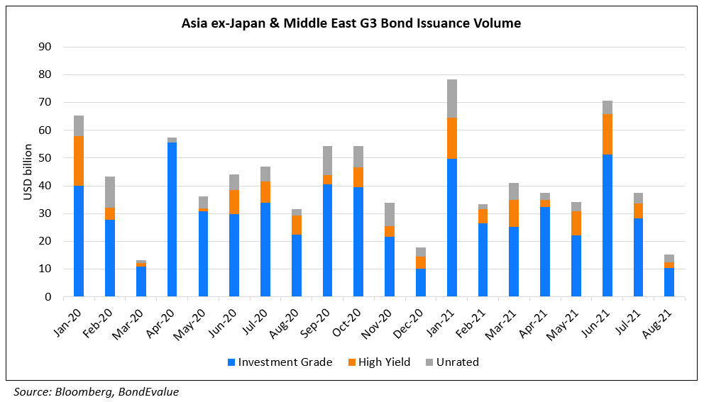 Asia ex-Japan & Middle East G3 Bond Issuance Volume - Aug