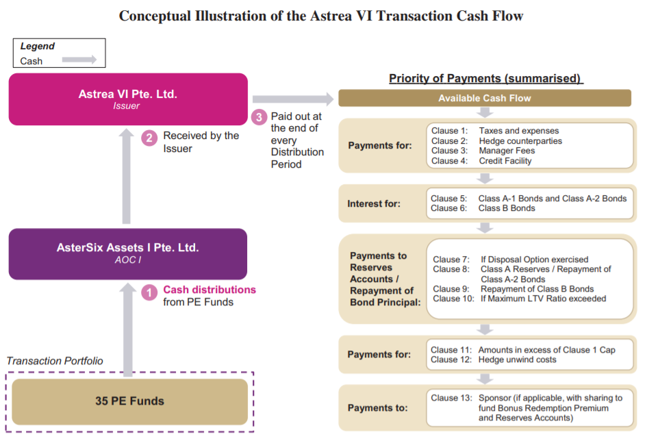 Astrea VI Transaction Flow