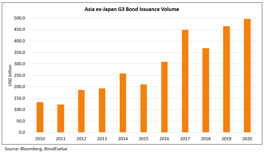 AxJ G3 Bond Issuance Volume 2020 (1)