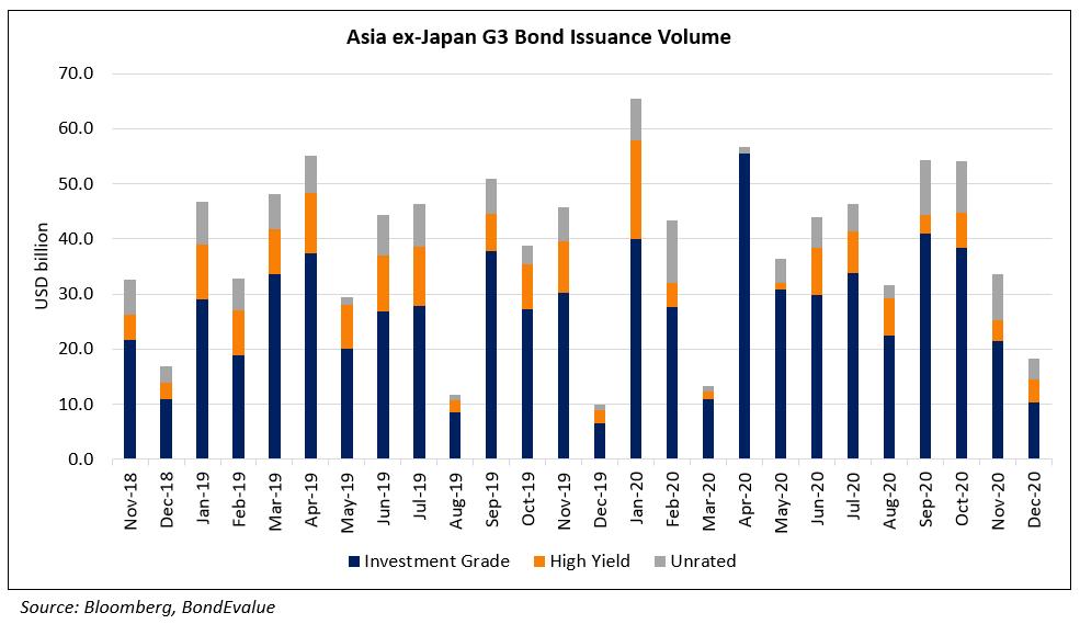AxJ G3 Bond Issuance Volume Dec (2)