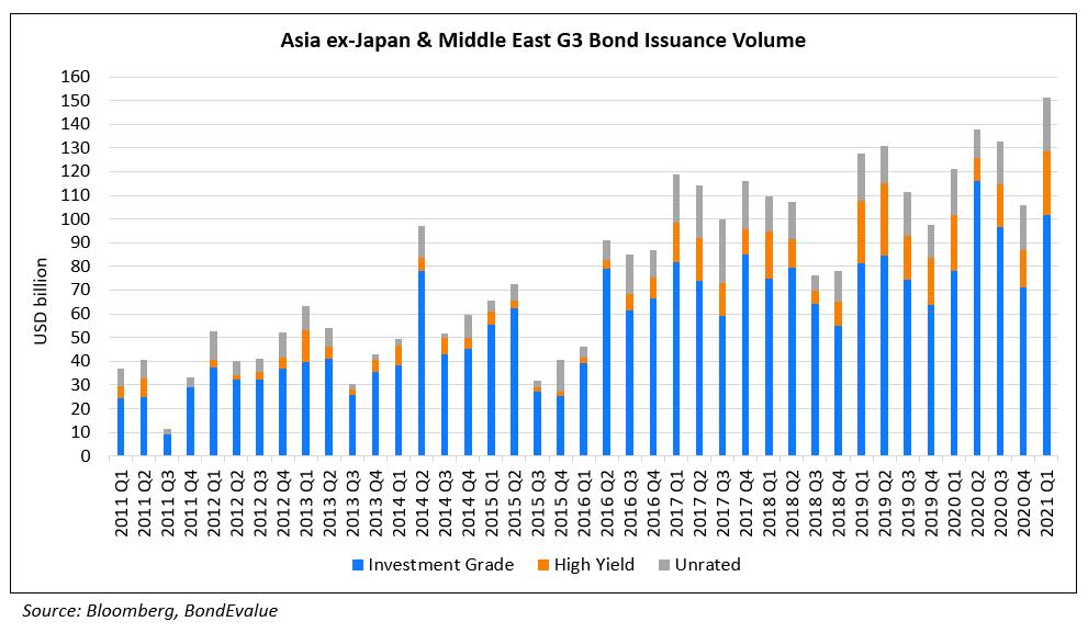 AxJ G3 Bond Issuance Volume Q1 2021