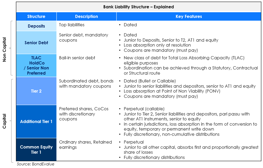 Bank capital structure