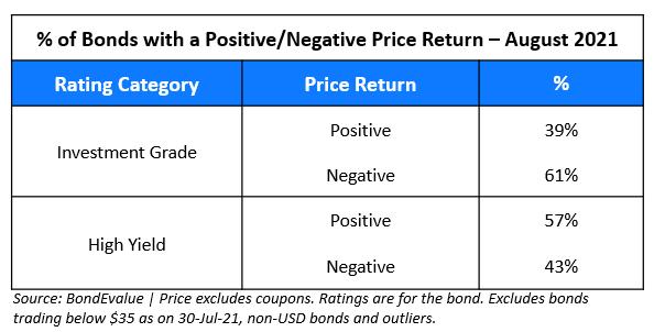 Bonds with Positive Negative Return August 2021