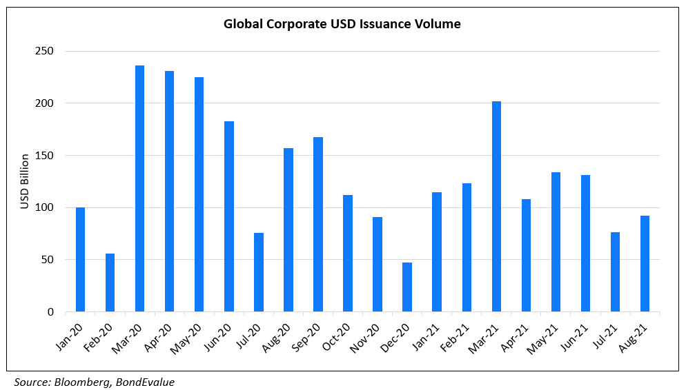 Global Corporate USD Bond Issuance Volume - Aug 2021
