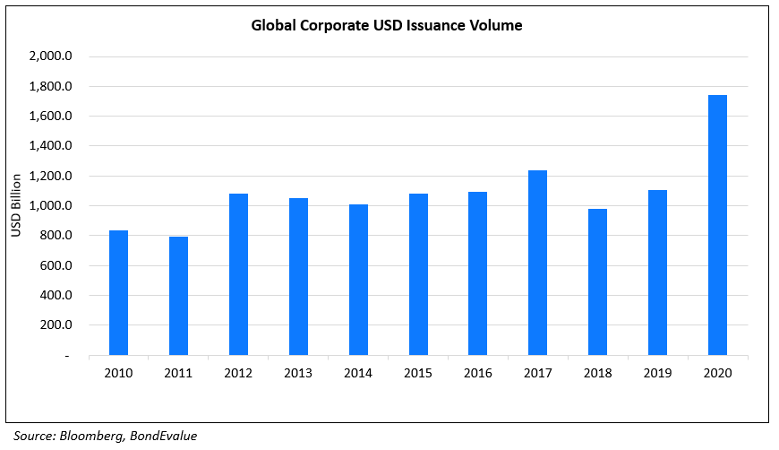 Global Corporate USD Issuance Volume 2020 (1)