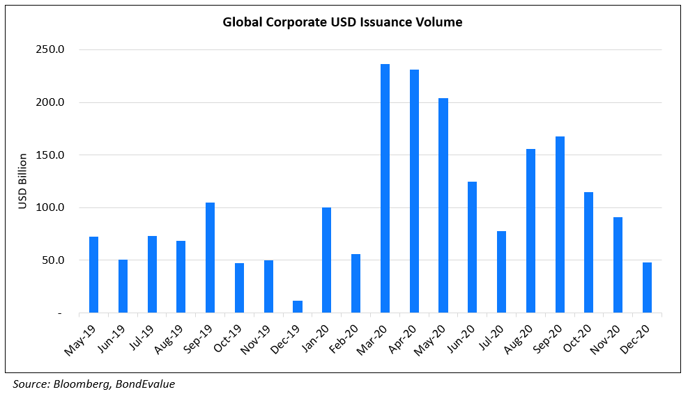 Global Corporate USD Issuance Volume Dec