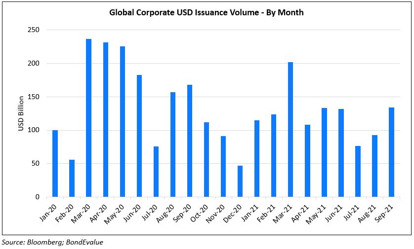 Global_Issvol_Month
