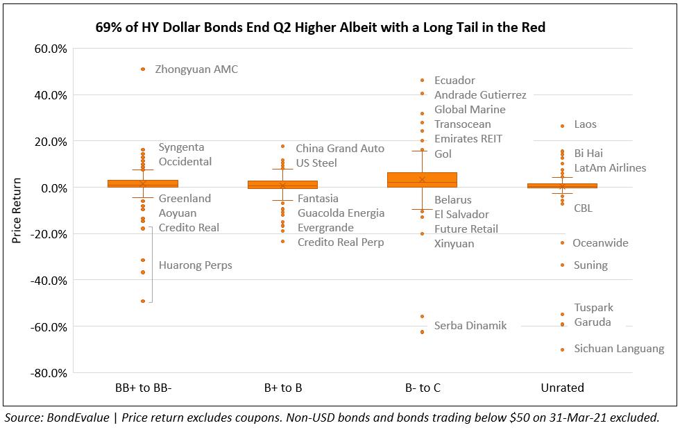 HY Dollar Bond Price Returns Q2