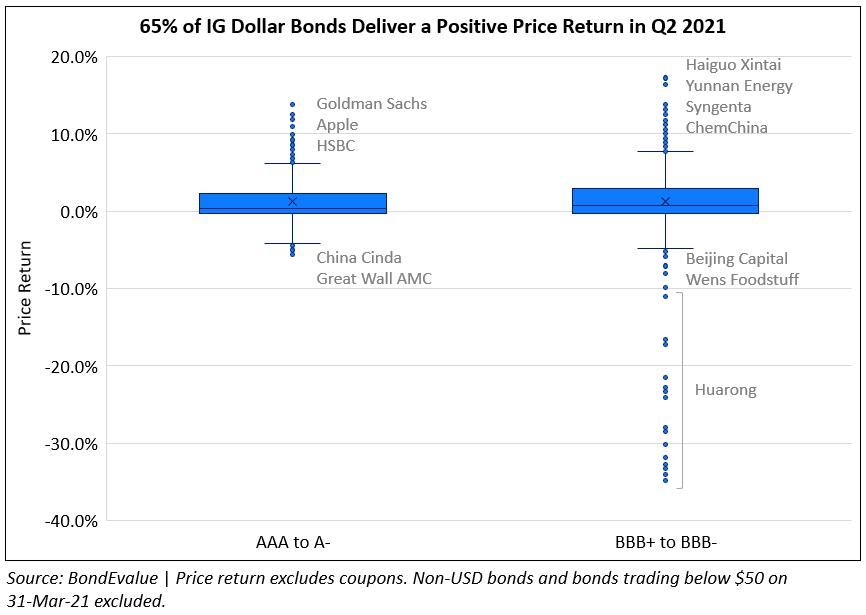 IG Dollar Bond Price Returns Q2