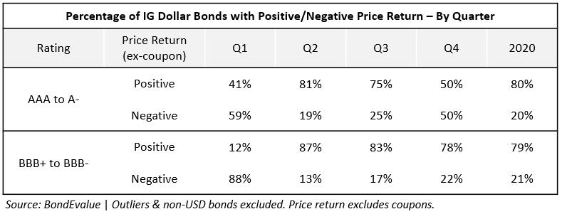 IG Dollar Bonds 2020 Table