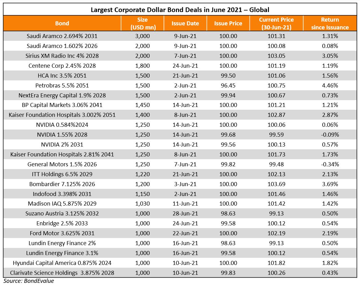 Largest Corporate Dollar Bond Deals in June 2021 - Global (2)